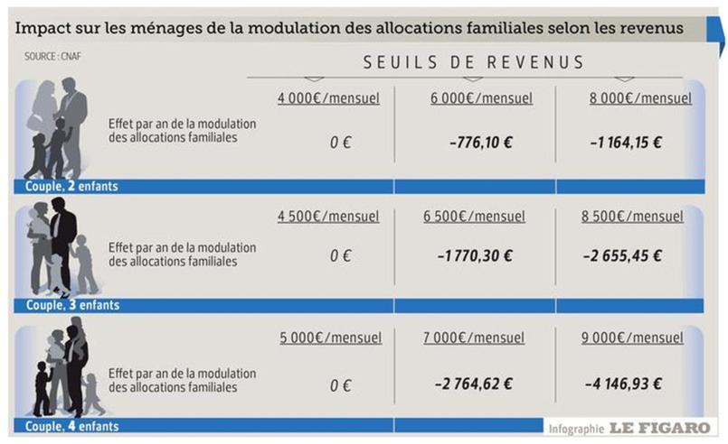Comment Est Calcul Ef Bf Bd L Allocation Logement Caf