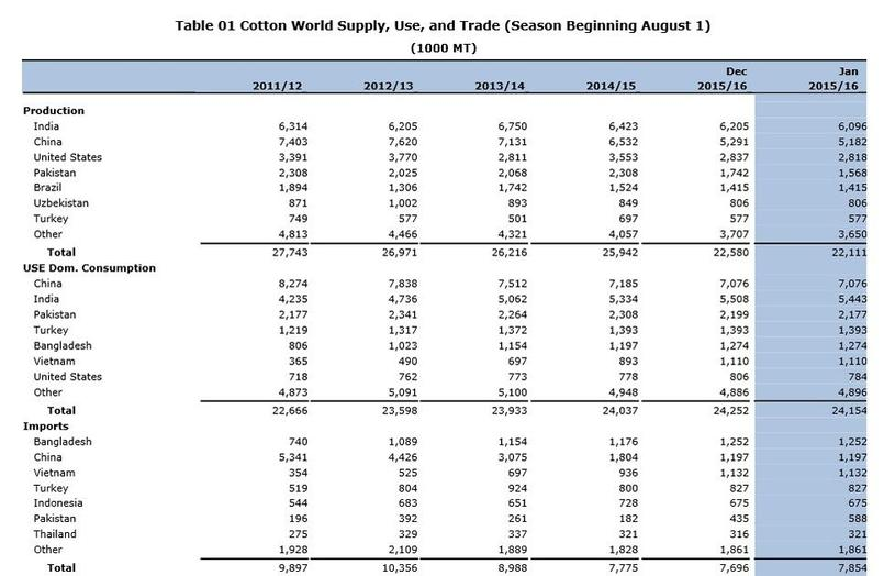 Le marché mondial du coton, selon le dernier rapport du département américain de l'Agriculture.
