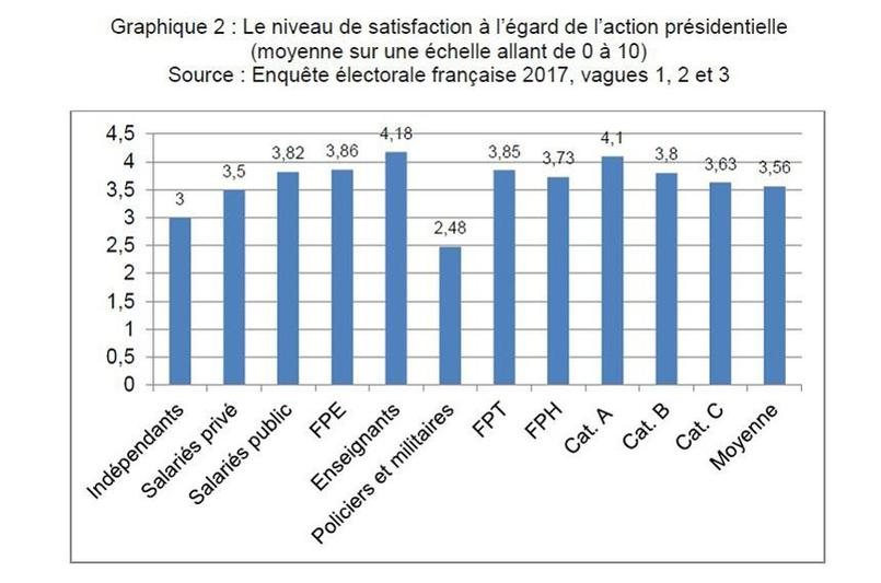 Niveau de satisfaction de l'action de François Hollande selon les catégories de fonctionnaires