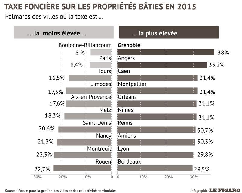 Ces villes o les imp ts locaux ont le plus augment en 2015 - Taxe sur les maisons payees ...