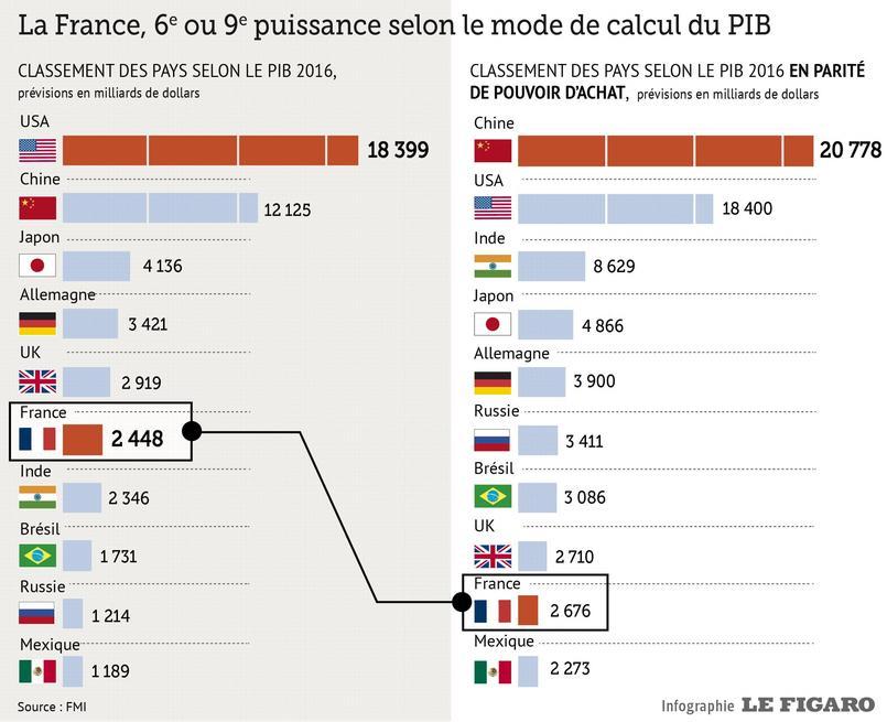 Classement Villes France Pnb