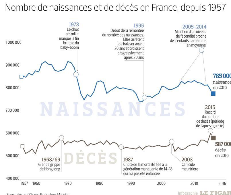 Recensement 2016 : plus d'habitants mais moins de bébés en France
