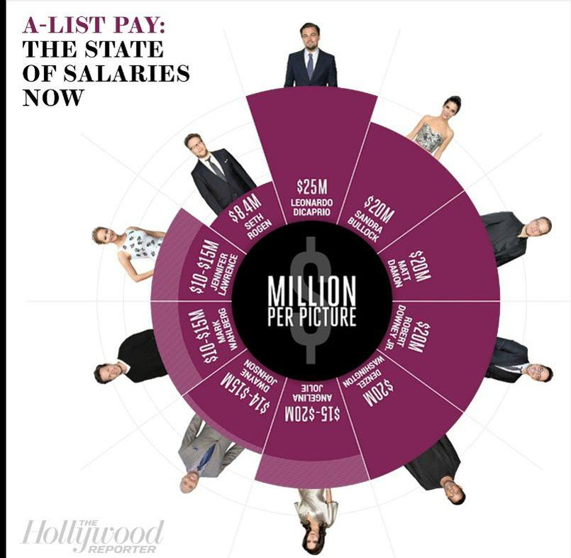 Infographie <i>The Hollywood Reporter</i>.