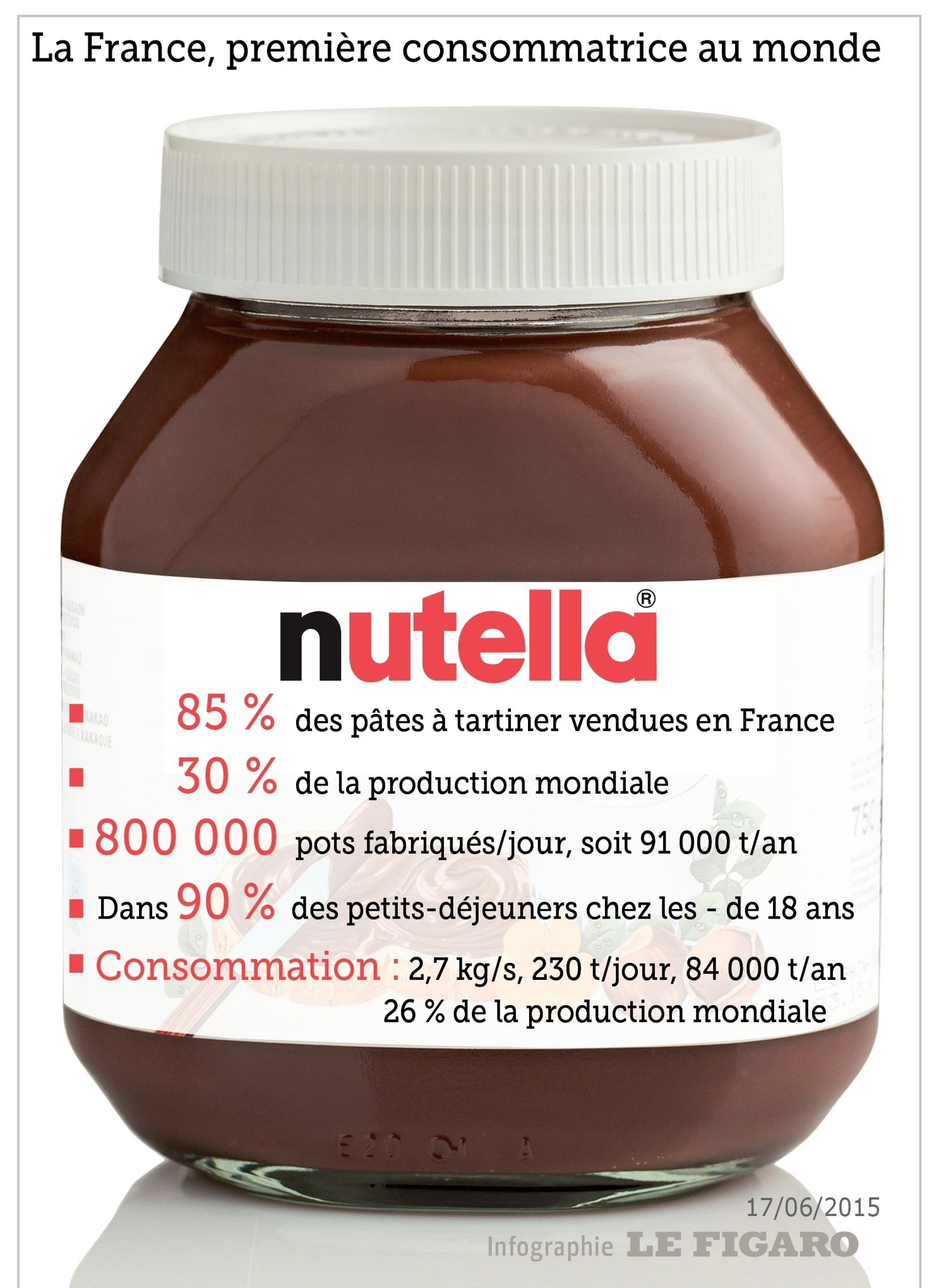 boycott du nutella bon pour l 39 environnement mauvais pour l 39 conomie. Black Bedroom Furniture Sets. Home Design Ideas