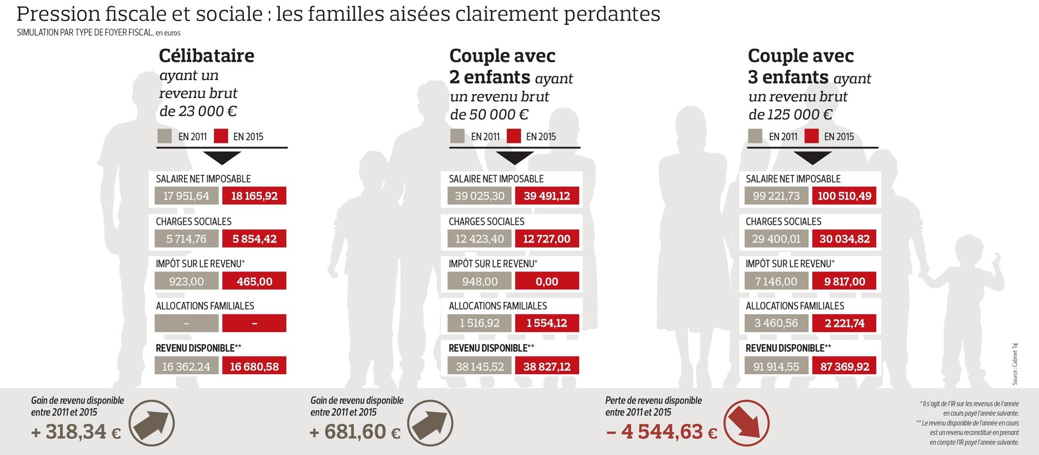 Pression fiscale et sociale les familles ais es clairement perdantes - Plafond quotient familial ...