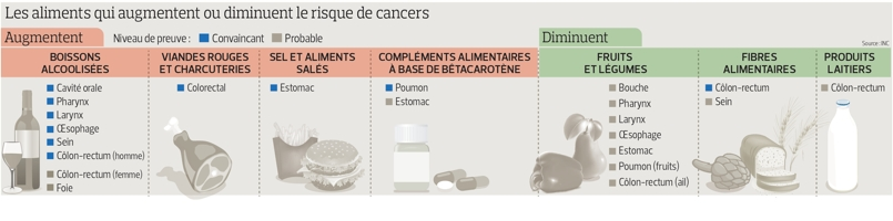 risques complements alimentaires