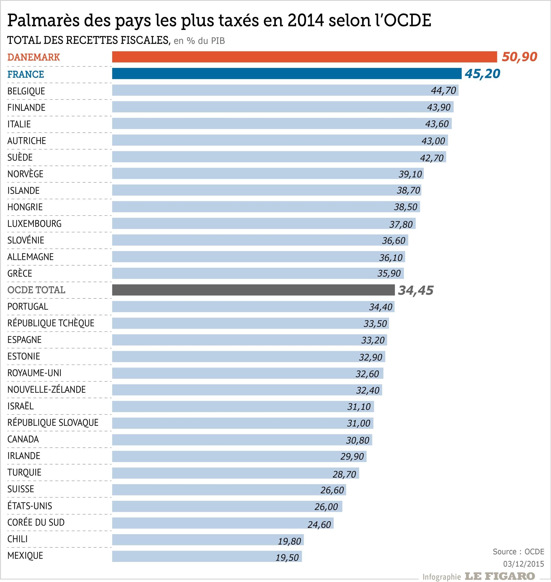 La france vice championne du monde des taxes - Taxe sur les bureaux en ile de france ...