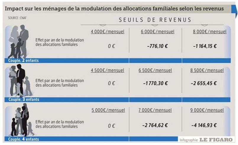base mensuelle des allocations familiales