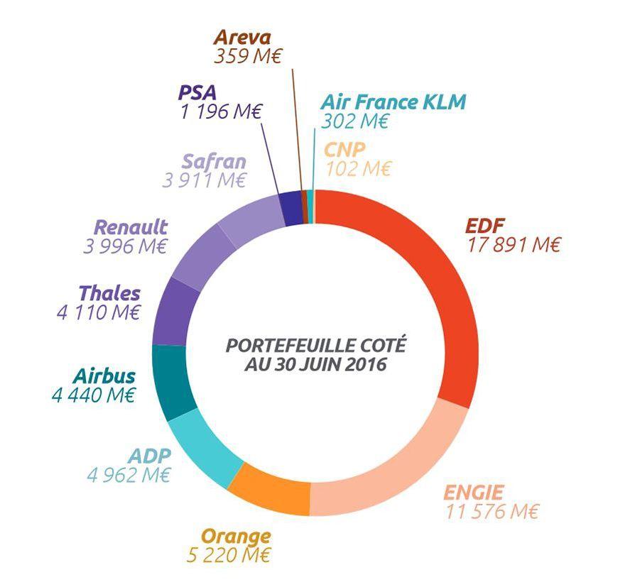 Liste des entreprises publiques françaises