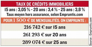Tableaux Credit