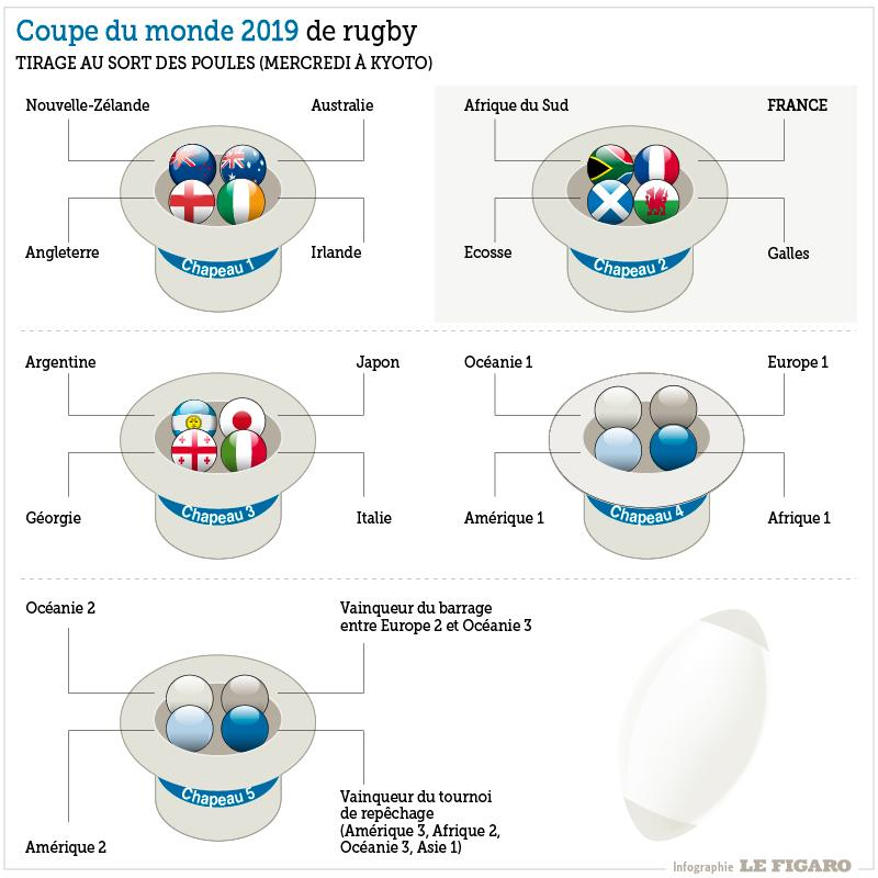 Coupe Du Monde2020 Eliminatoire Zone Afrique Calendrier.Mondial 2019 La France Dans La Poule De La Mort Avec L