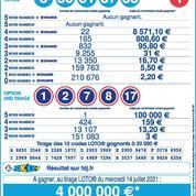 Normandie : deux amis d'enfance gagnent 8,5 millions d'euros au Loto