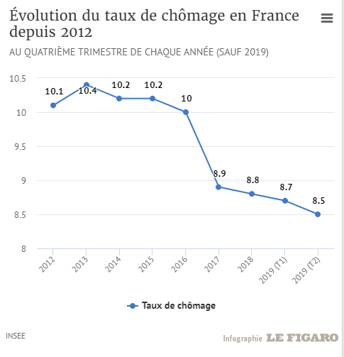 Source : Insee