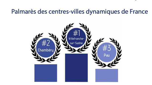 Quelles sont les 30 villes moyennes les plus dynamiques en France ?