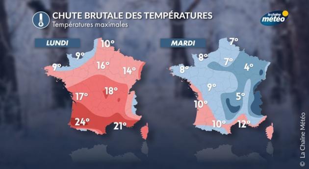 Un rafraîchissement des températures est prévu dès mardi
