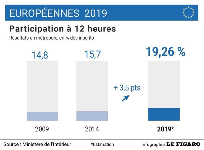 Elections européennes 2019 : 19,26% de participation à 12h00 en métropole, contre 15,70% en 2014