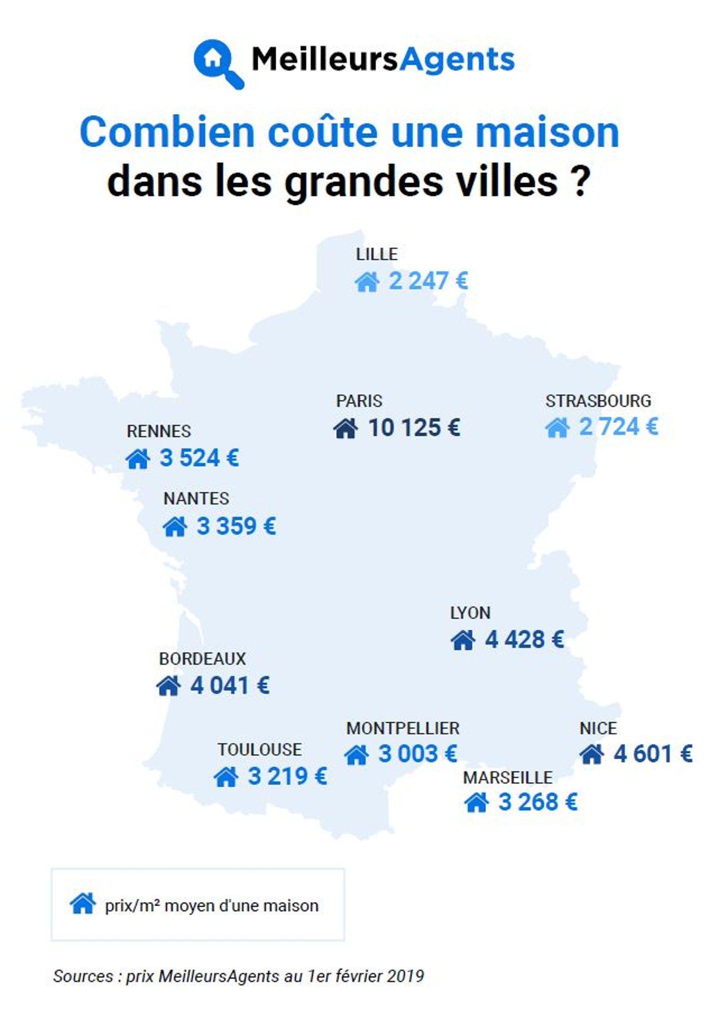 En France Une Maison Moyenne Coute 212 000 Euros Pour 112 M