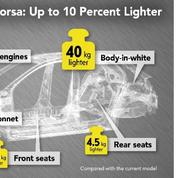 L'Opel Corsa bénéficie d'une cure d'amincissement