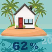 Les SCPI devraient rapporter plus de 4% cette année encore