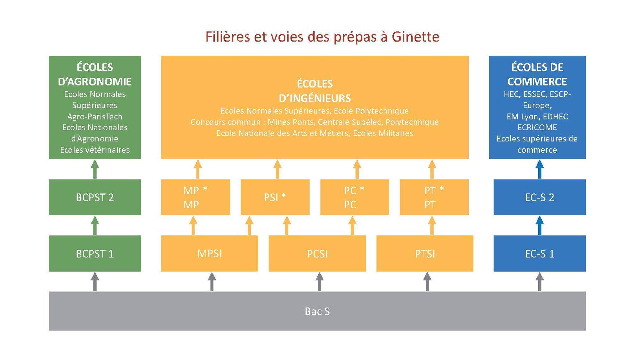 Comment Intégrer Ginette Et Ses Prépas Scientifiques D