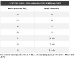 Exemple de durées d'exposition quotidiennes équivalentes.