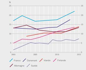 Prévalence de la consommation de cannabis au cours de l'année écoulée chez les jeunes adultes (15-34 ans).