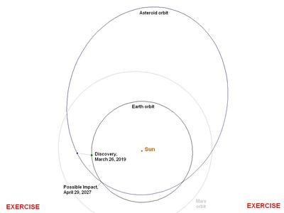 L'orbite de l'astéroïde fictif qui menacerait la Terre en 2027.