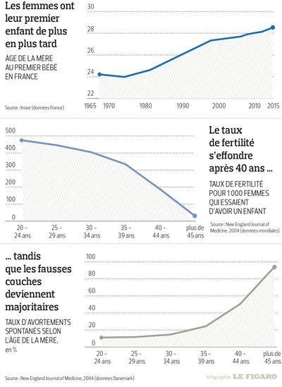 Les grossesses restent difficiles apr s 40 ans - Statistiques fausse couche par semaine ...