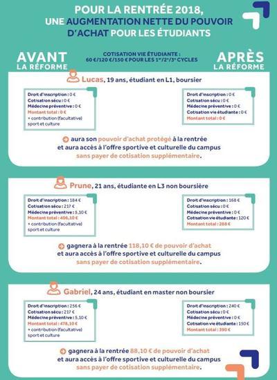 Pour les étudiants non-boursiers, le pouvoir d'achat devrait progresser d'une centaine d'euros. Cc Ministère de l'Education nationale.
