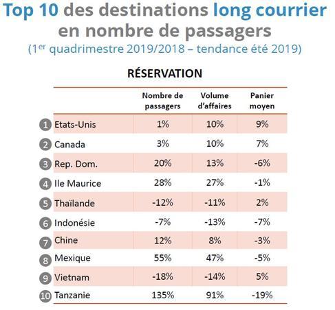 Les dix principales destinations en nombre de passagers par ordre décroissant d'importance.
