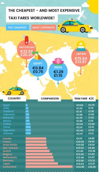 Classement Taxi2Airport.com