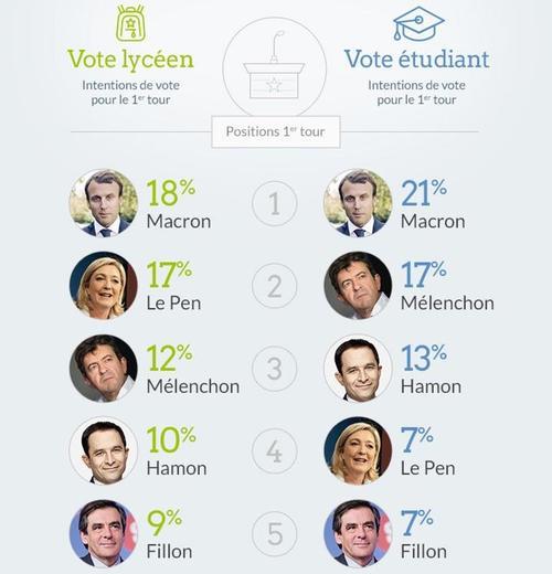 Emmanuel Macron arrive en tête chez les jeunes, selon Diplomeo.