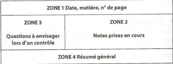 5 Techniques Pour Ameliorer Ses Prises De Notes En Cours Le Figaro Etudiant