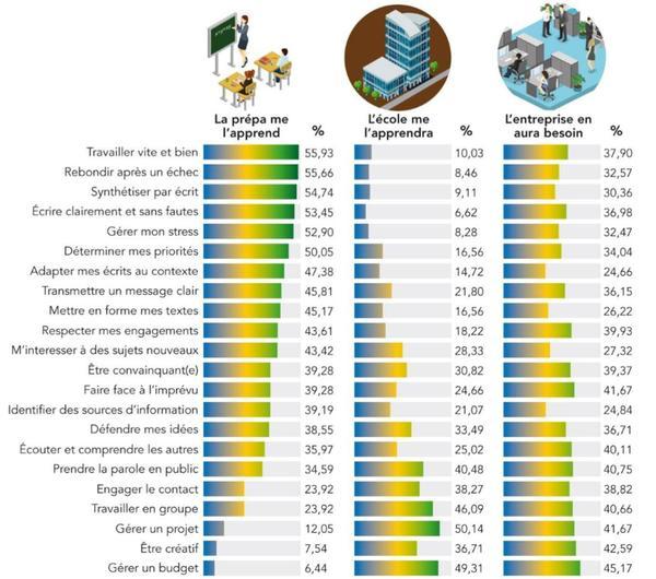 Tableau explicatif des compétences acquises en prépa, là où elles peuvent être acquises en école et leurs intérêts pour les entreprises. ©EMStrasbourg