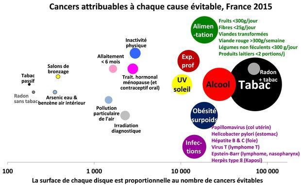 Le tabac et l'alcool sont les deux plus importantes causes de cancers.