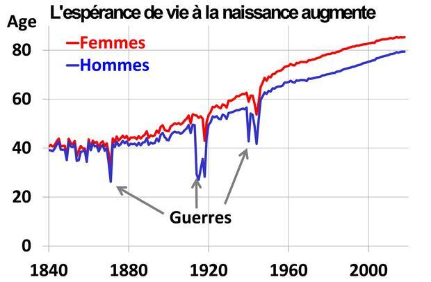 Depuis la fin du 19e siècle, l'espérance de vie à la naissance a plus que doublé.
