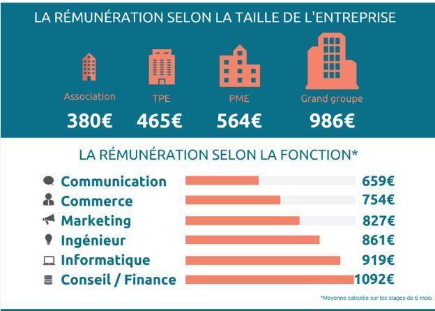 Quelle Remuneration Pour Un Stage Le Figaro Etudiant