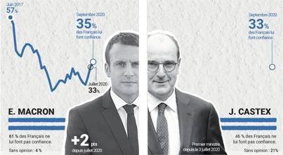 Sondage: faible confiance pour Jean Castex