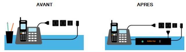 ecoute telephonique ligne fixe