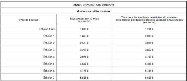 Rentree Universitaire Le Montant Des Bourses Etudiantes 2018 2019