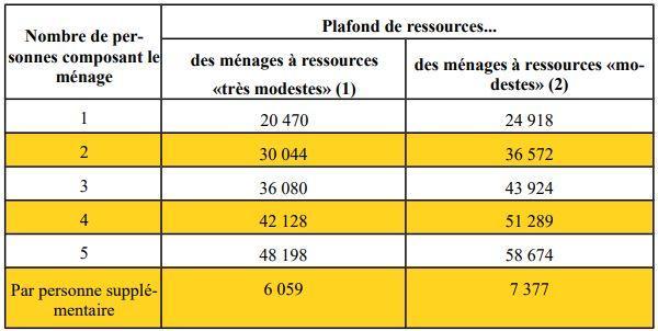 Les plafonds de ressources 2019 pour b n ficier des aides - Plafond ressources caf 2015 ...