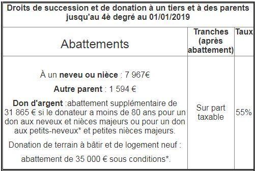 Le Bareme Des Droits De Succession Et De Donation Pour 2019