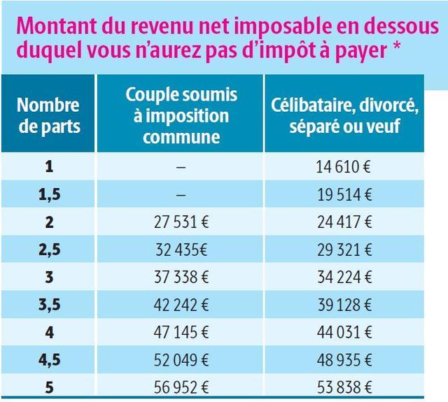 Les Revenus Maximaux Pour Ne Pas Etre Imposable En 2019