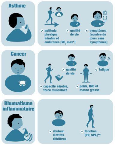 Rencontre avec une personne souffrant d'une maladie chronique