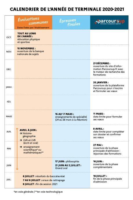Calendrier Bac L 2021 Les dates du bac 2021 sont publiées