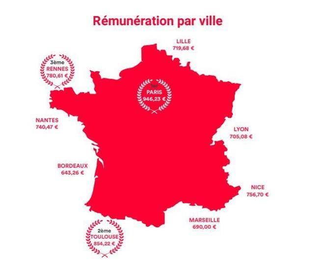 C'est à Paris que les stagiaires sont les mieux payés. ©La Relève.