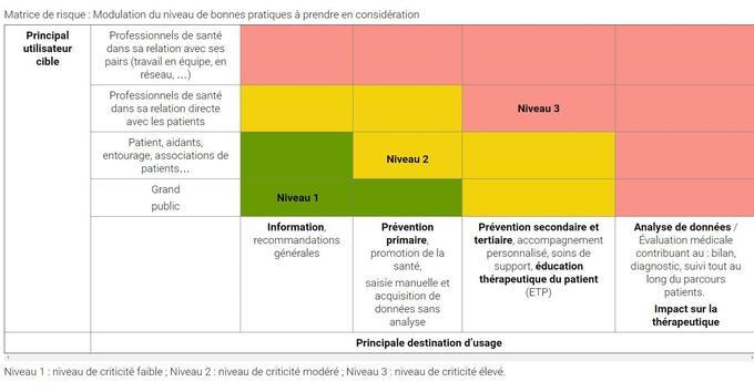 Les différents niveaux d'exigences. Source: HAS.