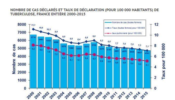 La tuberculose recule toujours en France mais il faut rester vigilant