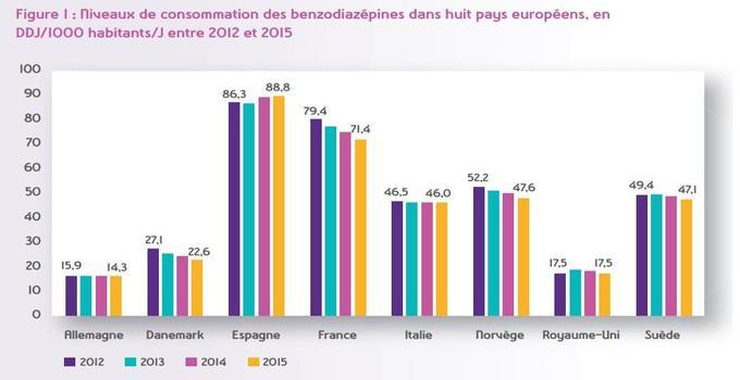 Niveaux de consommation des benzodiazépines dans huit pays européens, en dose définie journalière pour 1000 habitants, entre 2012 et 2015.