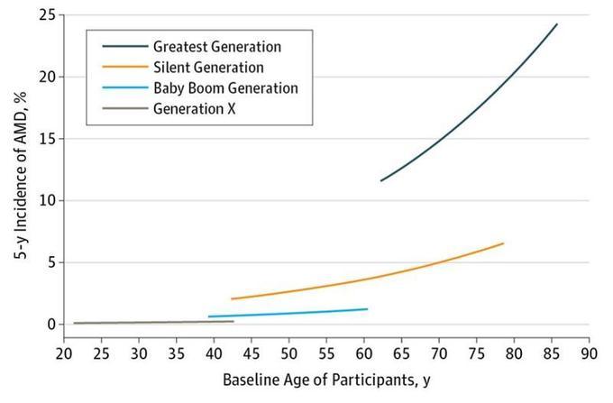Nombre de nouveaux cas de DMLA entre les générations (sur cinq ans).